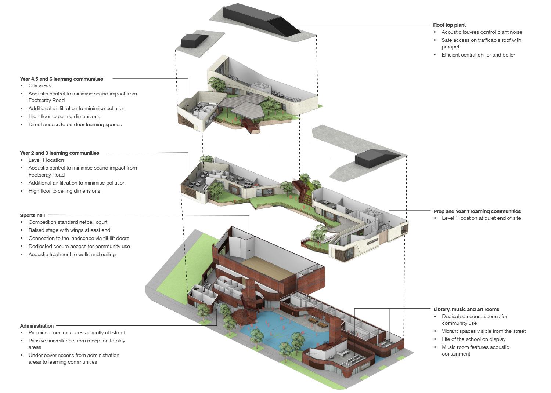 Docklands_masterplan